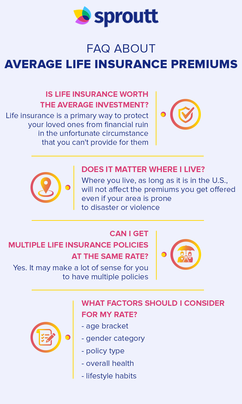Infographic - FAQ about Average Life Insurance Premiums