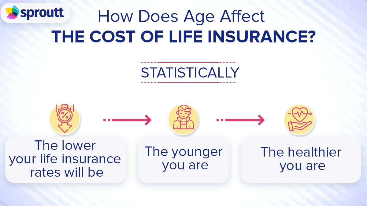 Infographic Factors that Affect Life Insurance Premiums