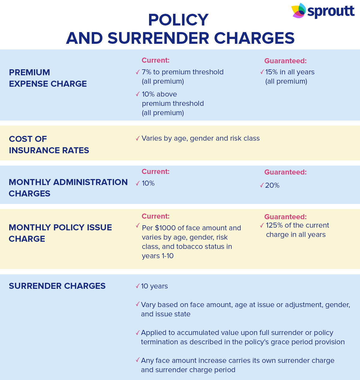 Policy and surrender charges