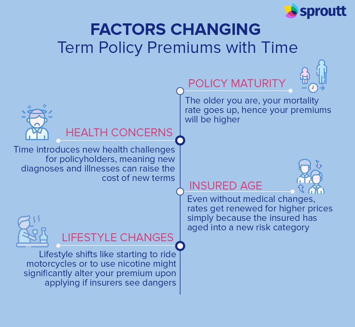 Factors Changing Term Policy Premiums with Time infographics