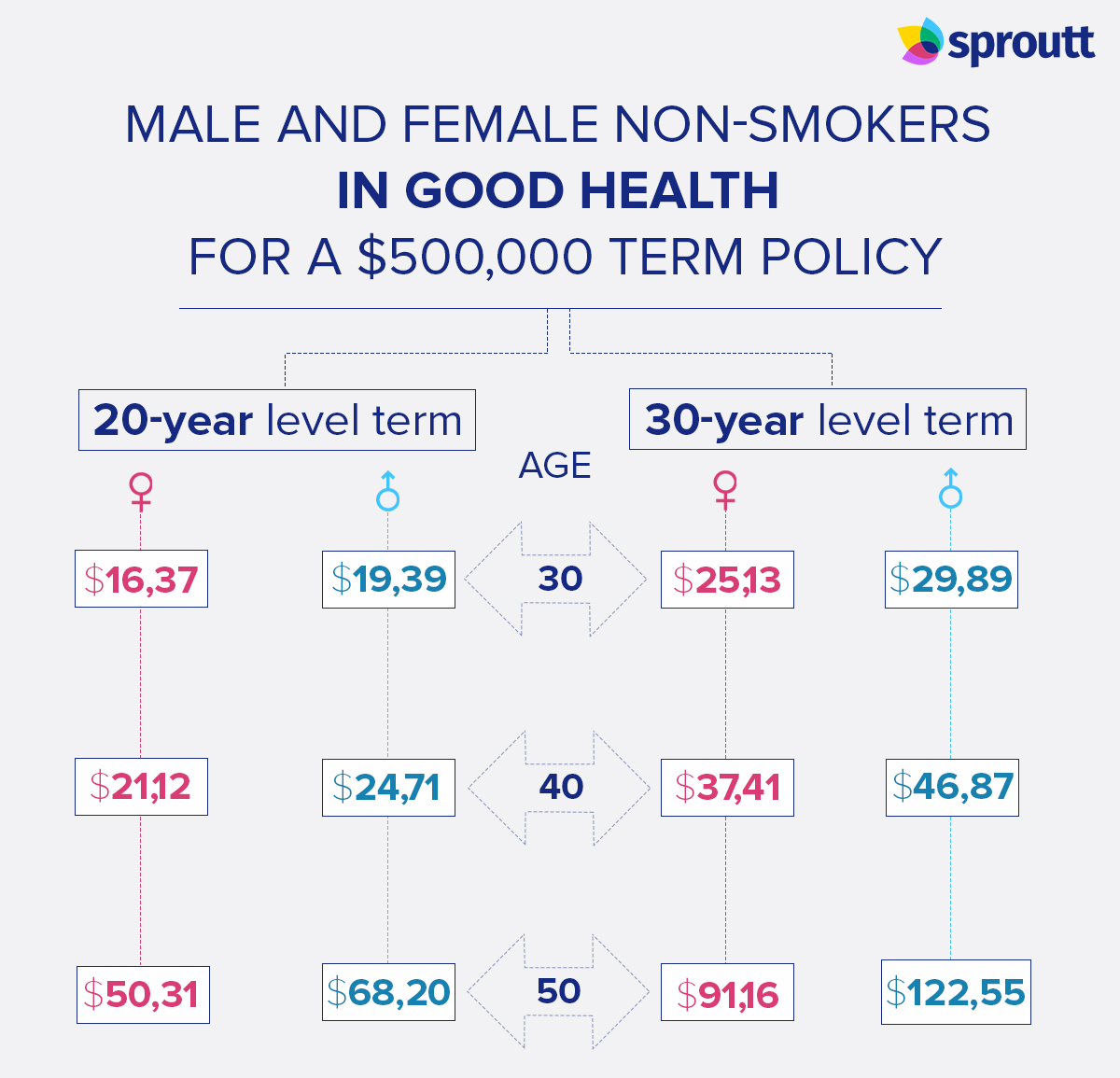 male and female non-smokers in good health for a $500,000 term policy infographic