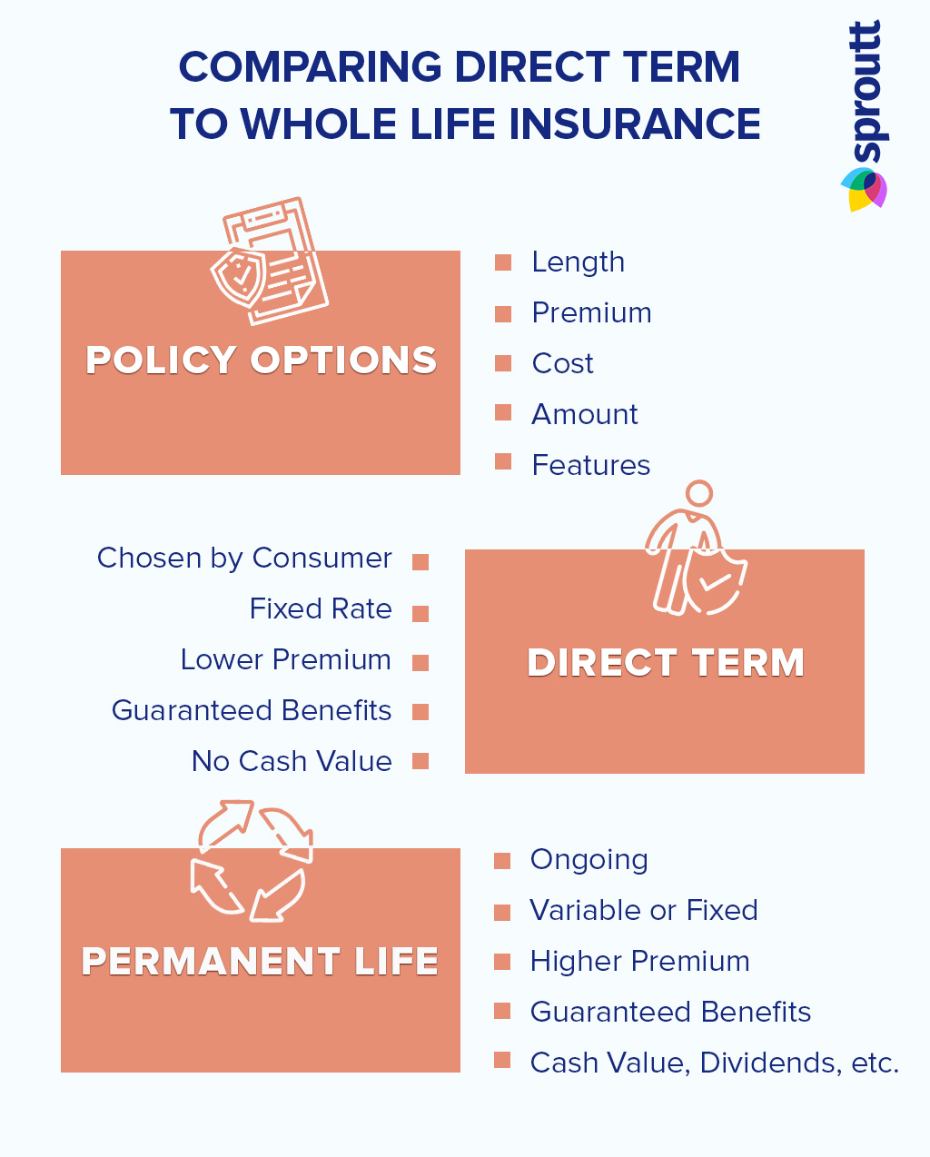 Infographic-Comparing Direct Term to Whole Life Insurance