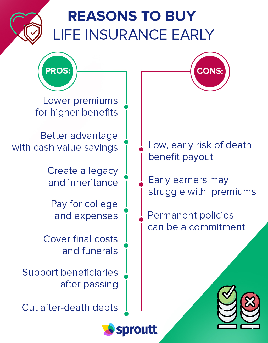 Reasons to Buy Life Insurance Early-Infographic