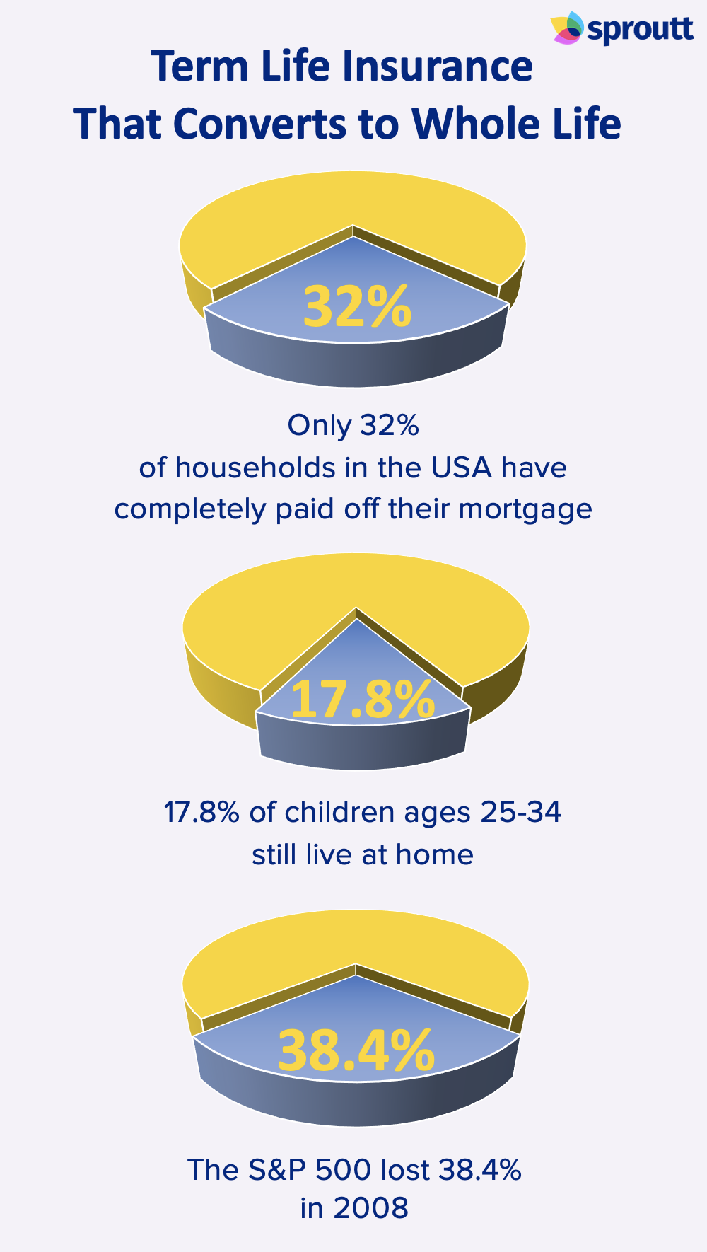 Term Life Insurance That Converts to Whole Life infographics