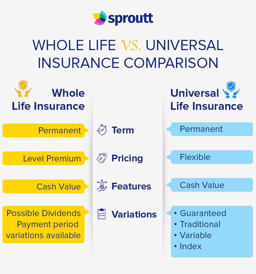 Whole life insurance-Infographics