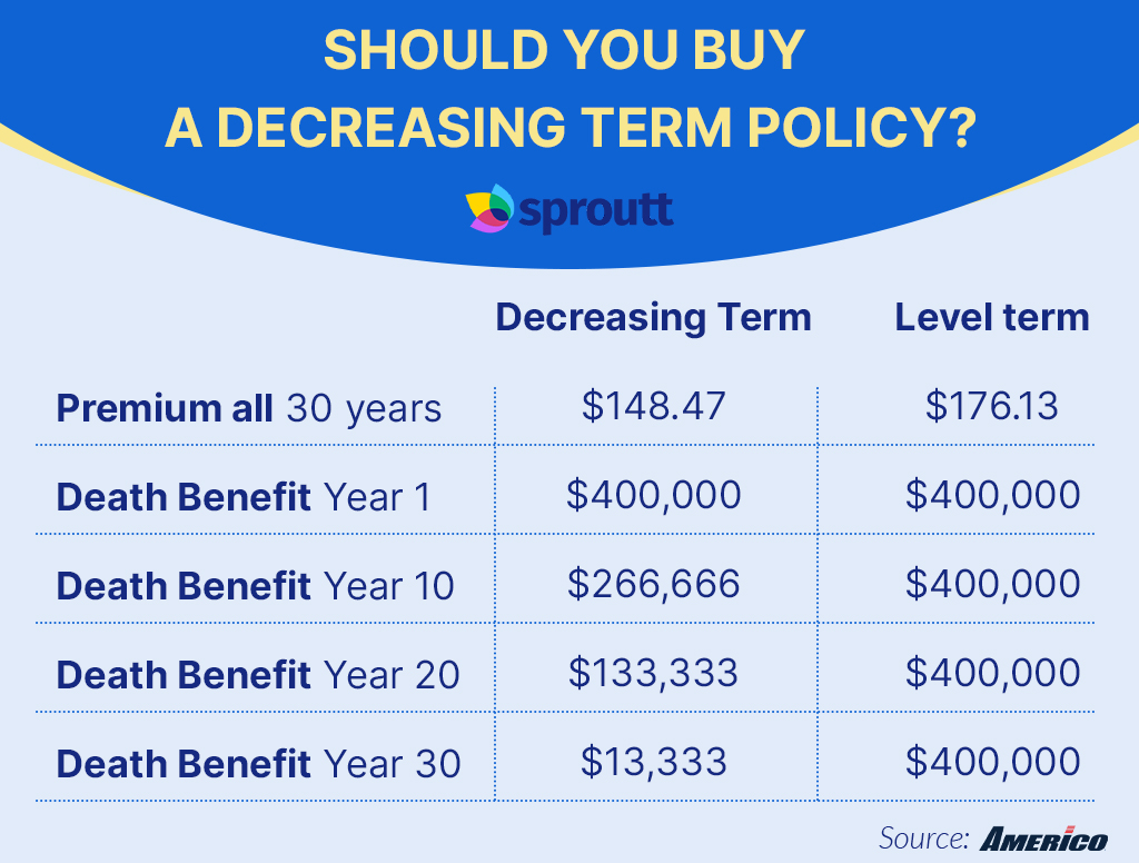 Should you buy a decreasing term policy_-Infographic