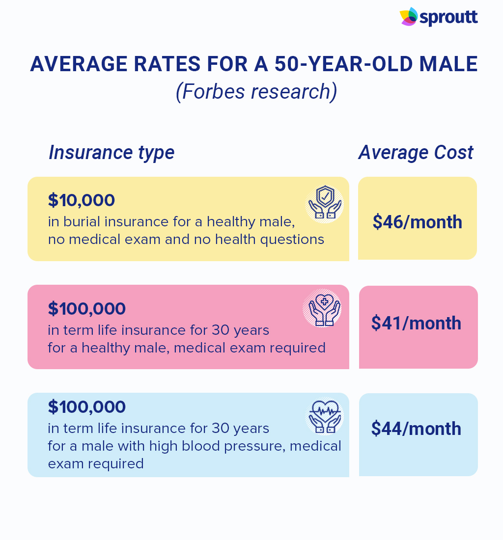 Average Rates for a 50-Year-Old Male -Infographic