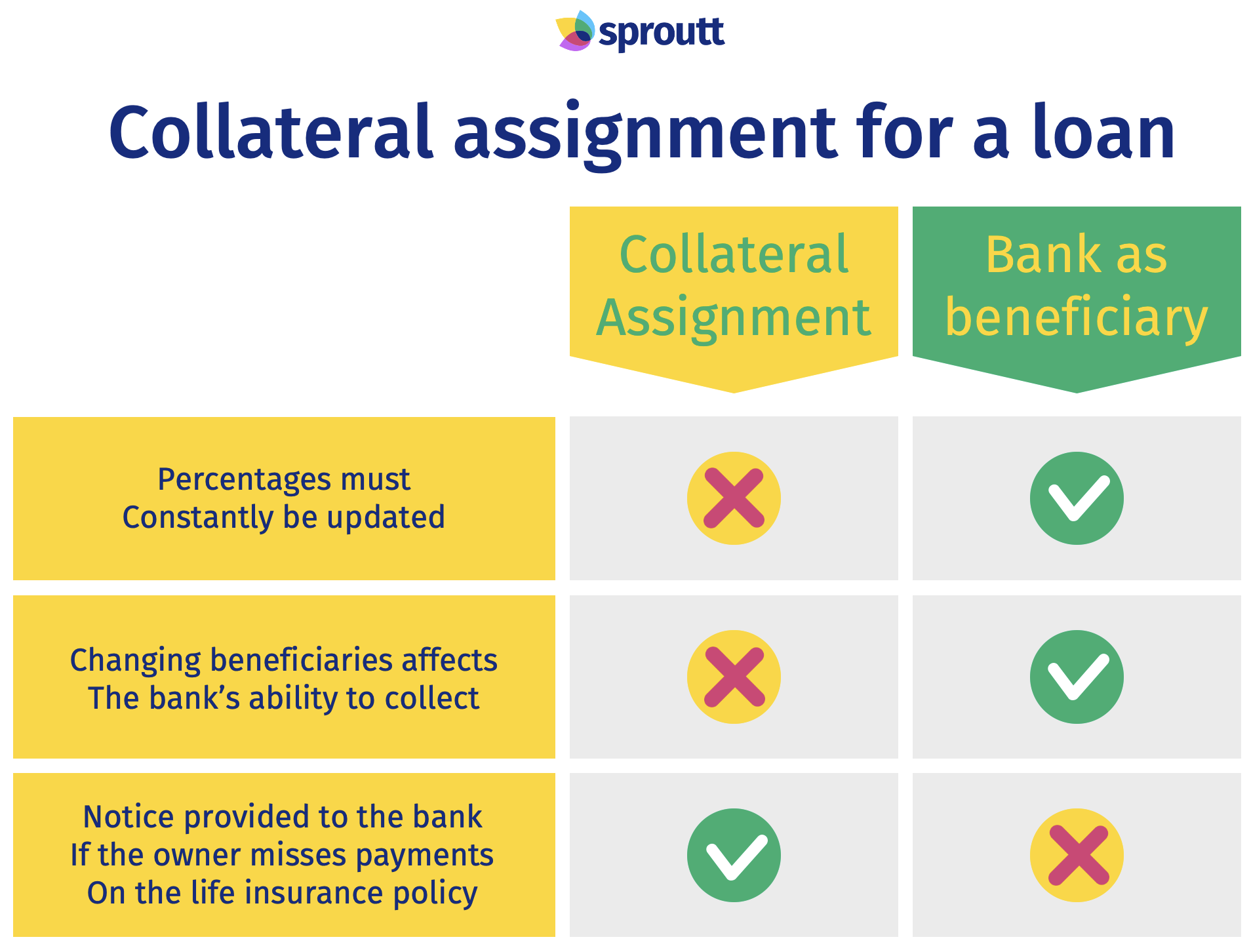 Corrateral assignment for a loan-Infographic