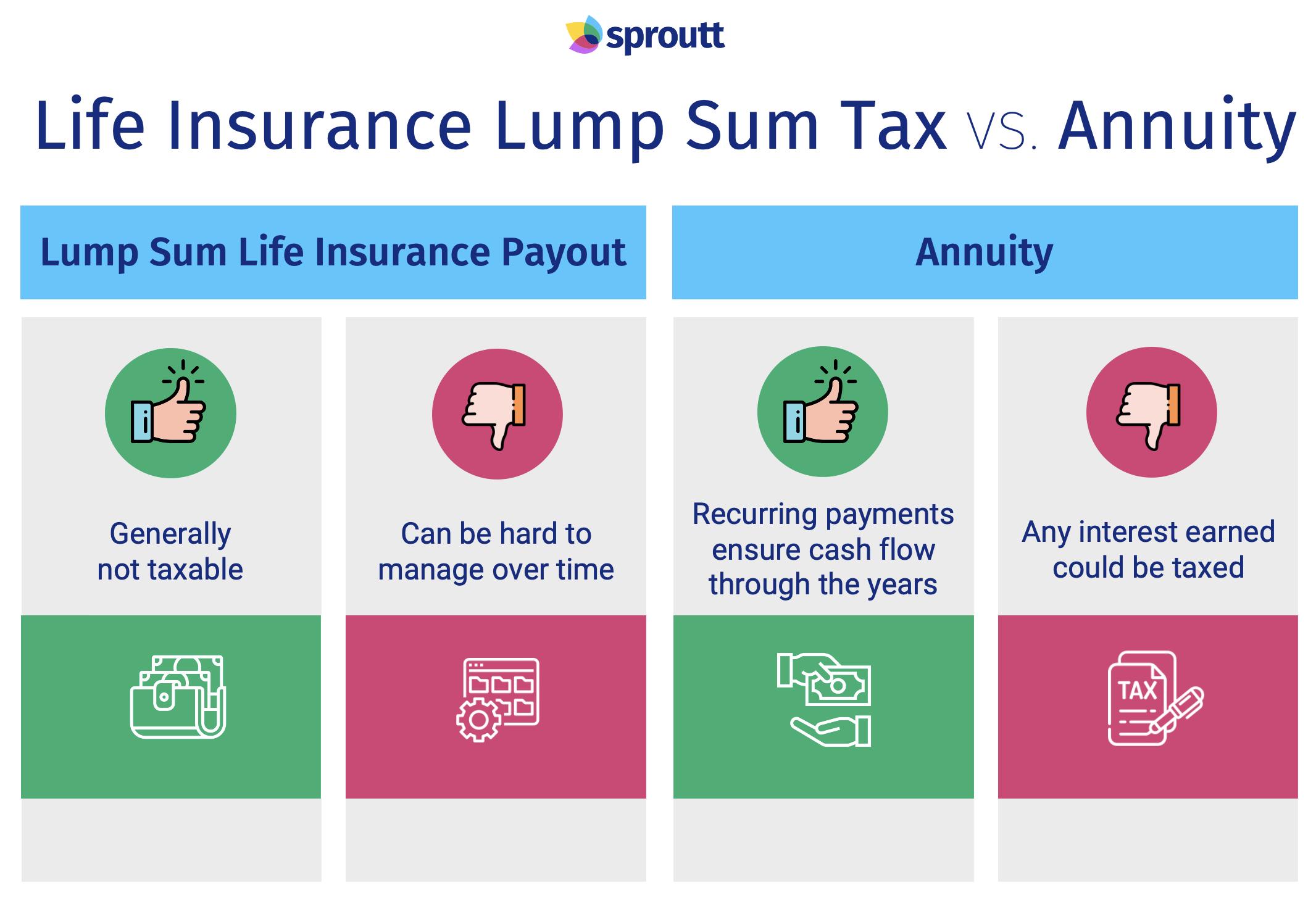 Life Insurance Lump Sum Tax vs. Annuity-Infographic