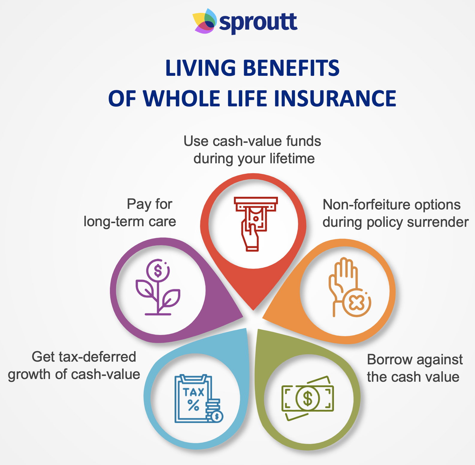 Living benefits of whole life insurance