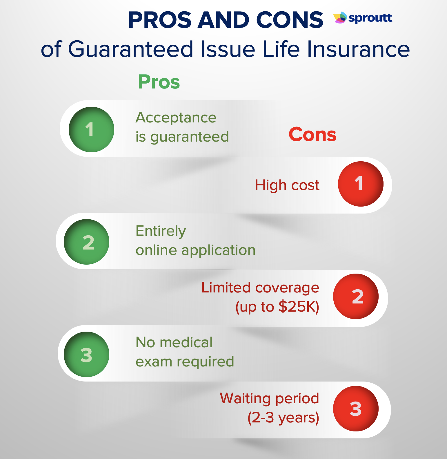 Pros and Cons of guaranteed issue life insurance - Infographics