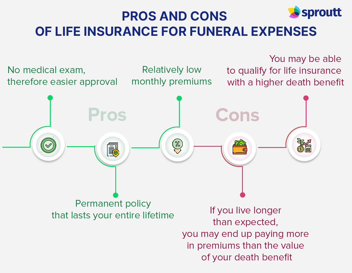 Pros and Cons of Life Insurance for Funeral Expenses-Infographic