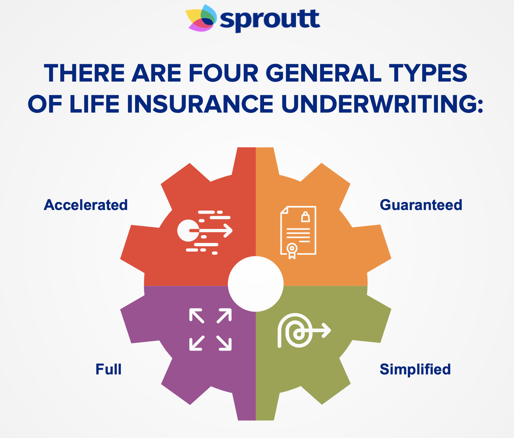 There are four general types of life insuranse underwritins-Infographic