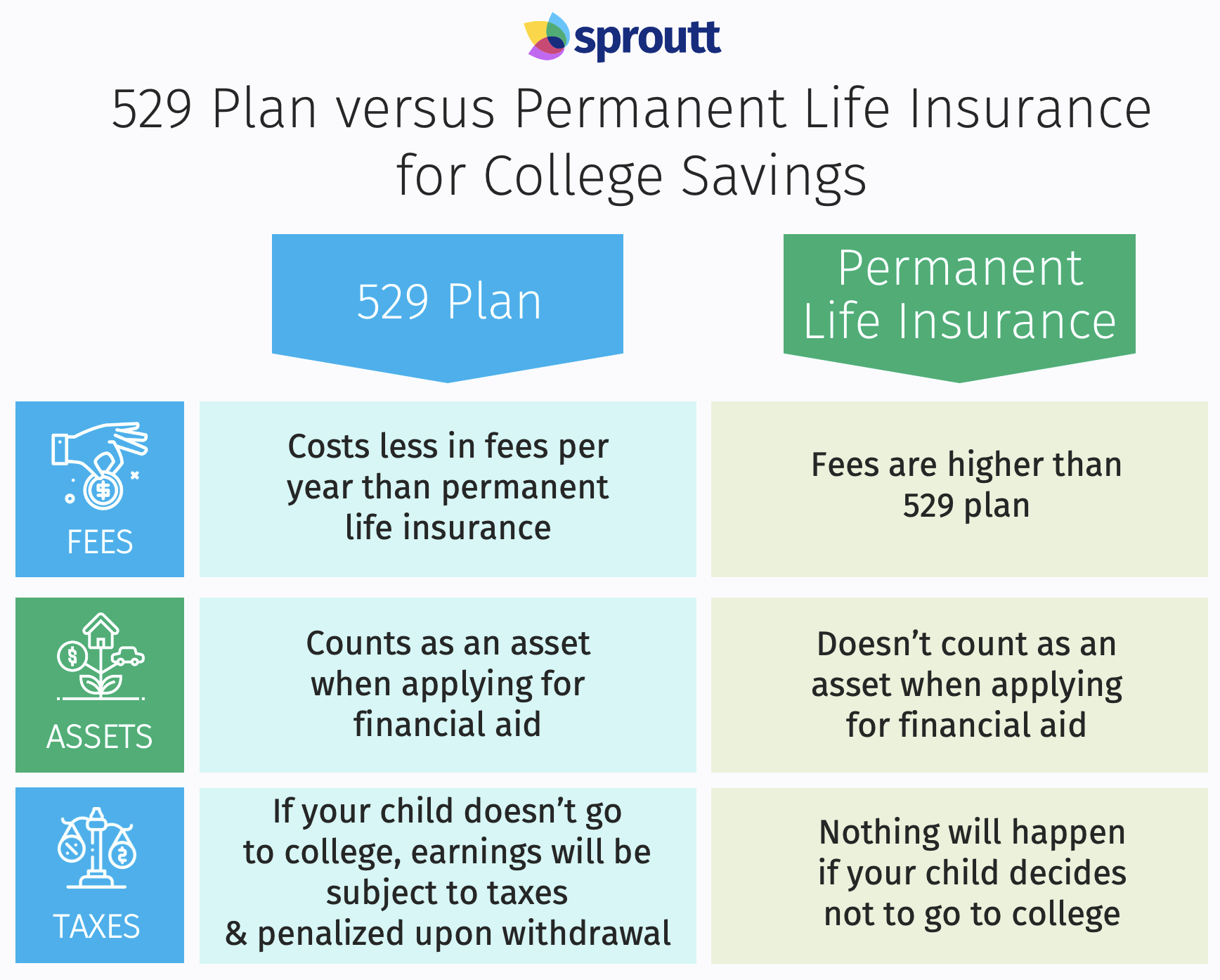 529 Plan versus Permanent Life Insurance for College Savings infographics