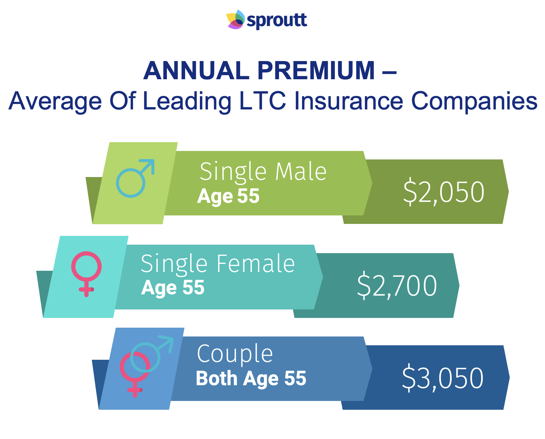 Annual Premium-Infographic