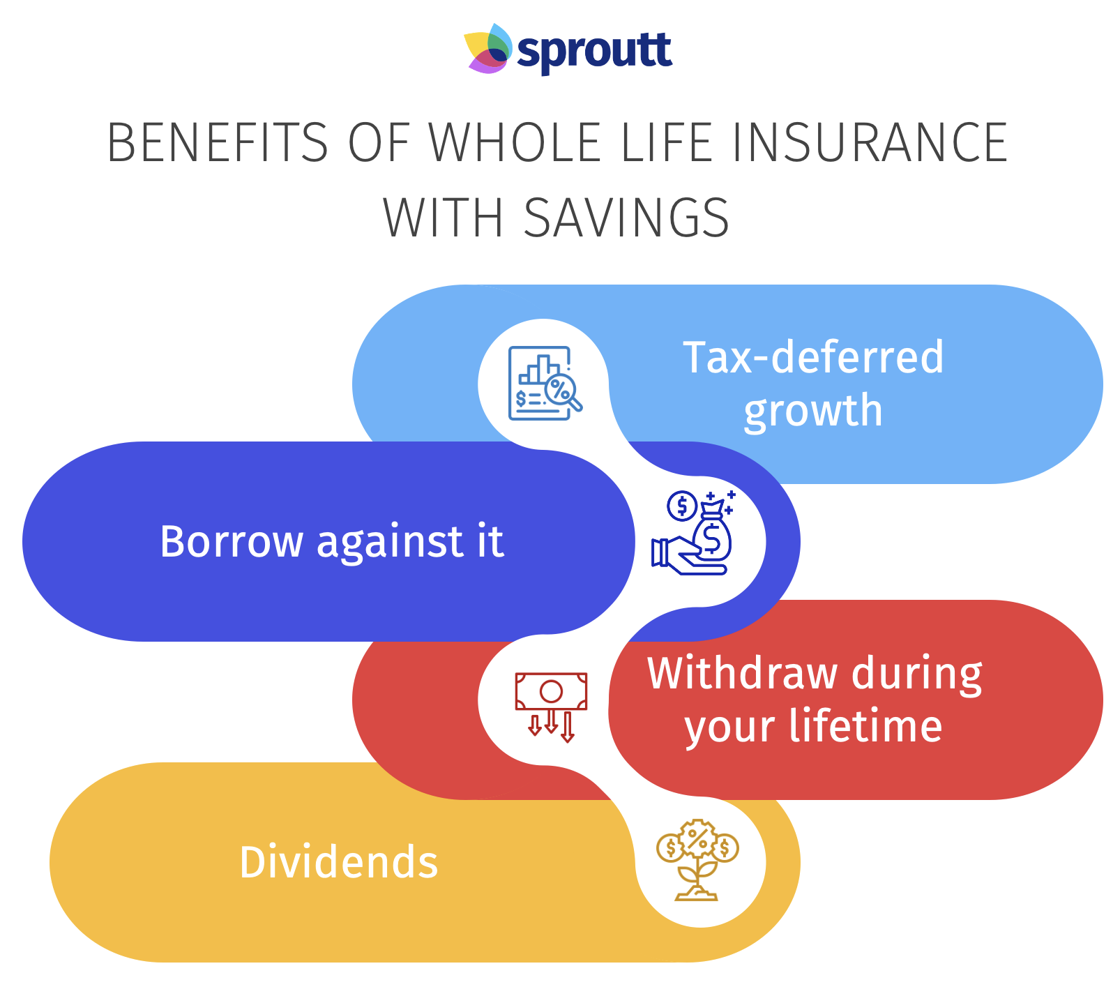 Benefits of whole life insurance with savings - infographic