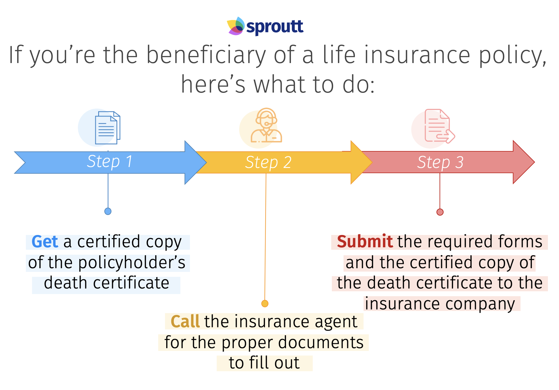 steps to claim a life insurance death benefit